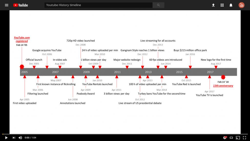 líneas de tiempo horizontal funciona bien. Permite mostrar un orden cronológico estricto desde el inicio y hasta el final. Entonces, va de izquierda a derecha.
