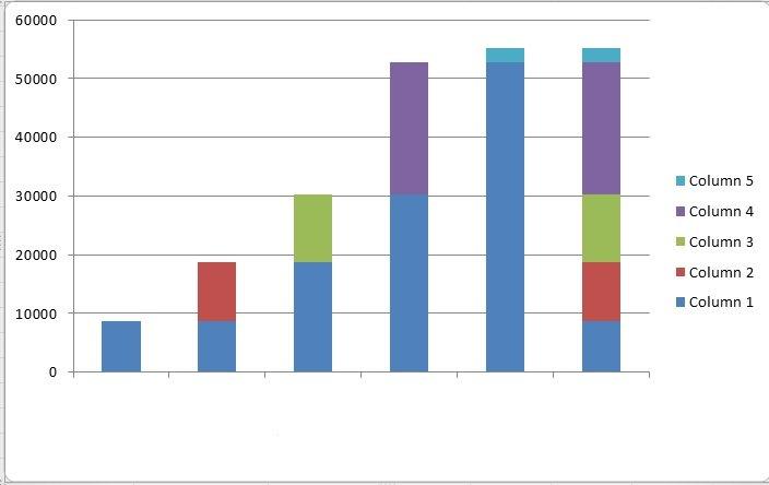 gráfico de barras verticales